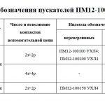 Индексы обозначения ПМ12-100, IP00, IP20