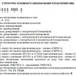 Структура обозначения пускателя ПМА