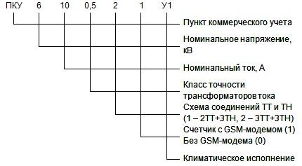 Пункт коммерческого учёта ПКУ-6-10-У1