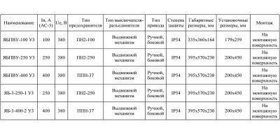 Номенклатура и технические характеристики ЯБПВУ, ЯБ