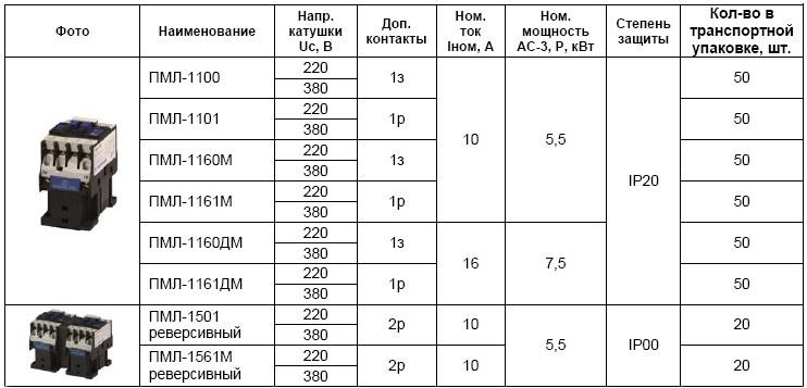 Технические характеристики пускателей ПМЛ