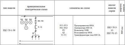 ЩО-70-1-30 панель вводная схема