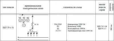 ЩО-70-1-31 панель вводная схема