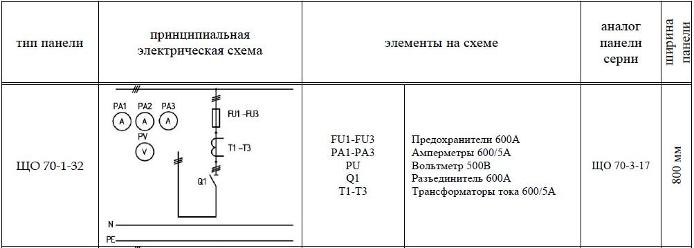 ЩО-70-1-32 панель вводная схема