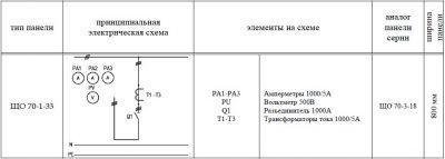 ЩО-70-1-33 панель вводная схема