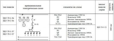 ЩО-70-1-36 (7) панель вводная схема