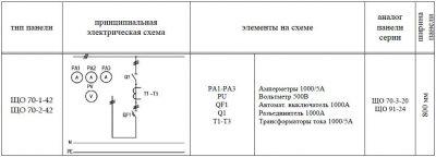 ЩО-70-1-42 панель вводная схема