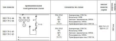 ЩО-70-1-44 (45) панель вводная схема