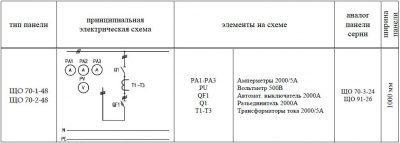 ЩО-70-1-48 панель вводная схема
