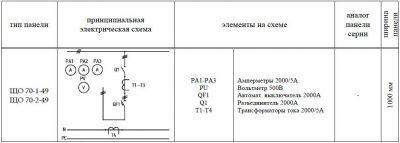 ЩО-70-1-49 панель вводная схема