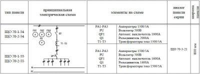 ЩО-70-1-54 ЩО-70-1-55 панель вводная схема