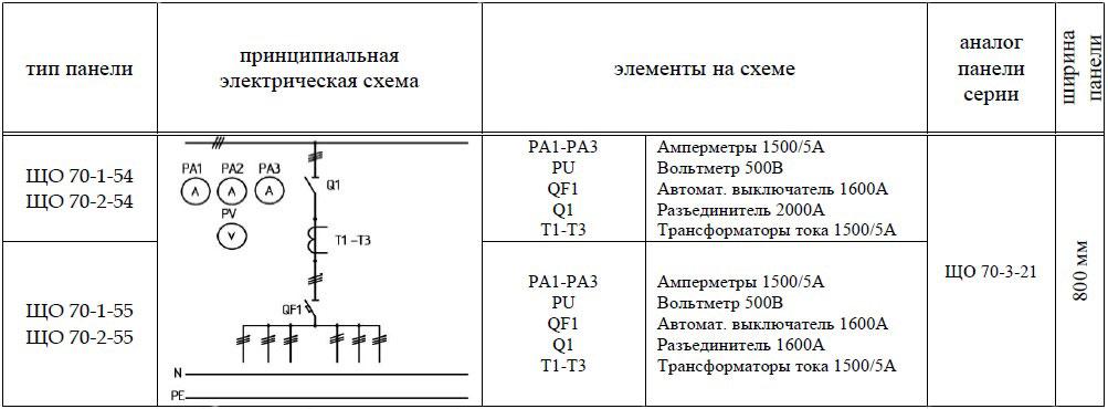 ЩО-70-1-54 (55) панель вводная схема