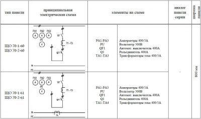 ЩО-70-1-60 ЩО-70-1-61 панель вводная схема