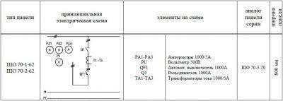 ЩО-70-1-62 панель вводная схема