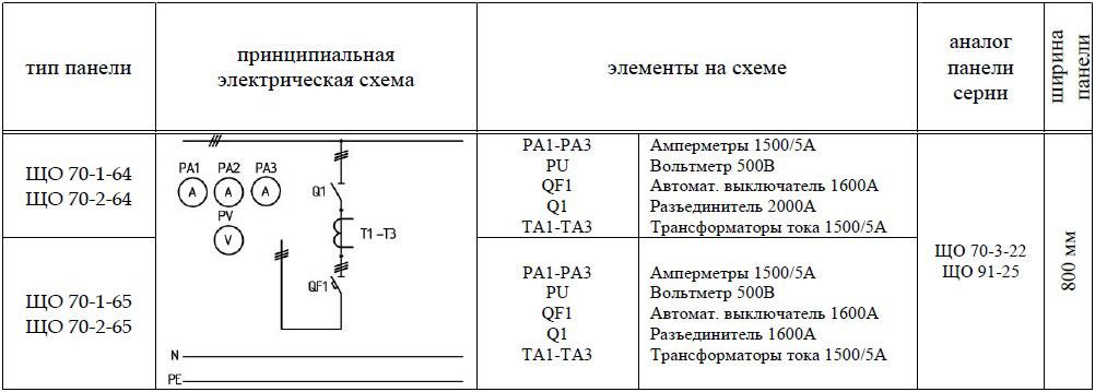 ЩО-70-1-64 ЩО-70-1-65 панель вводная схема