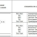 ЩО-70-1-66 (67) панель вводная схема