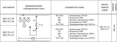 ЩО-70-1-66 ЩО-70-1-67 панель вводная схема