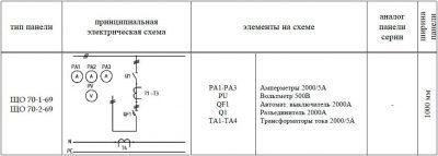 ЩО-70-1-69 панель вводная схема