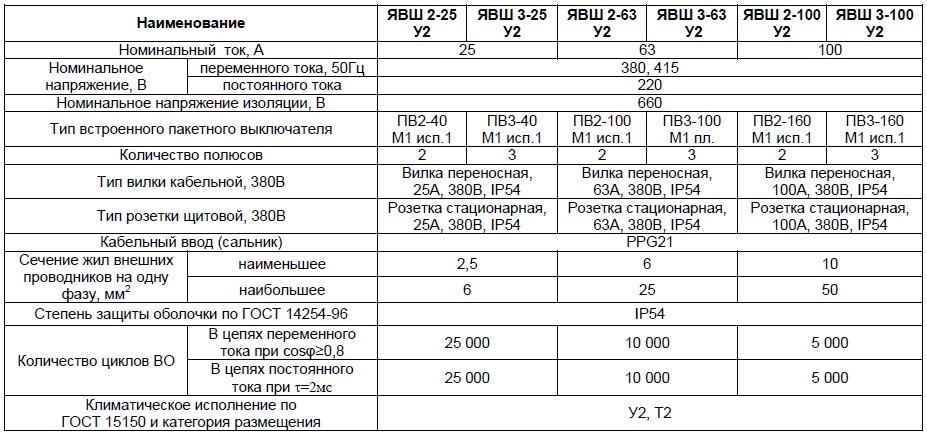 Характеристики ЯВШ 2-25, ЯВШ 2-63, ЯВШ 2-100, ЯВШ 3-25, ЯВШ 3-63, ЯВШ 3-100