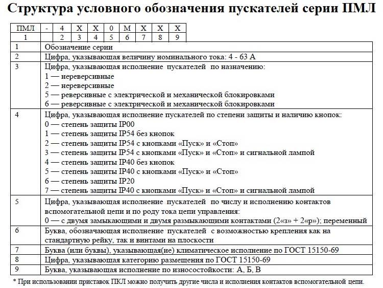 Расшифровка ПМЛ пускателей