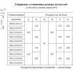 Габариты и установочные размеры ПМ12-063 IP54