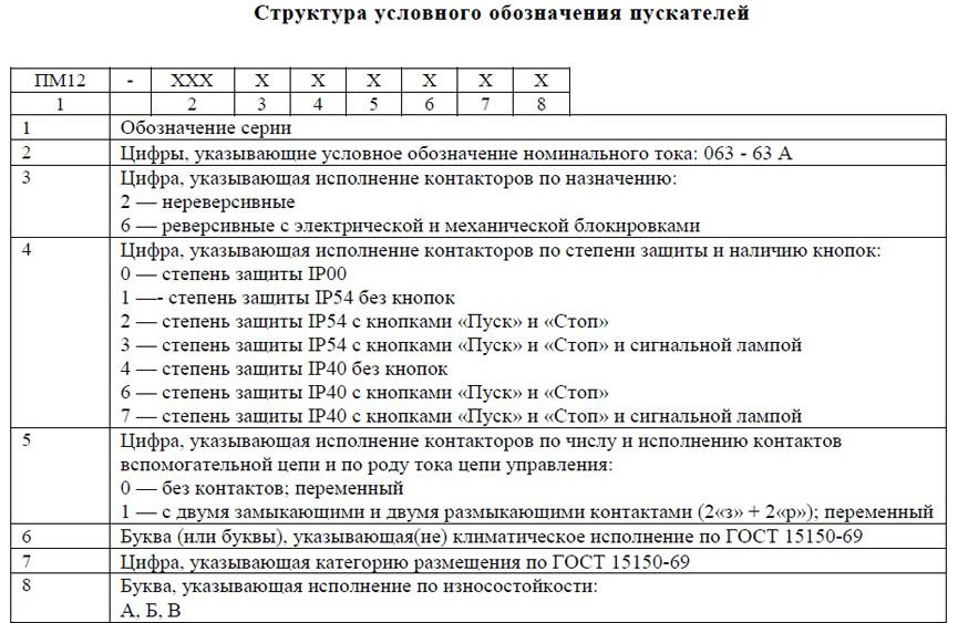 Структура обозначения пускателей