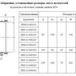 Габариты ПМ12-040 в корпусе IP54