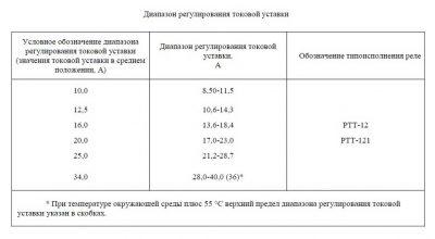 Регулировка реле ПМ12-040