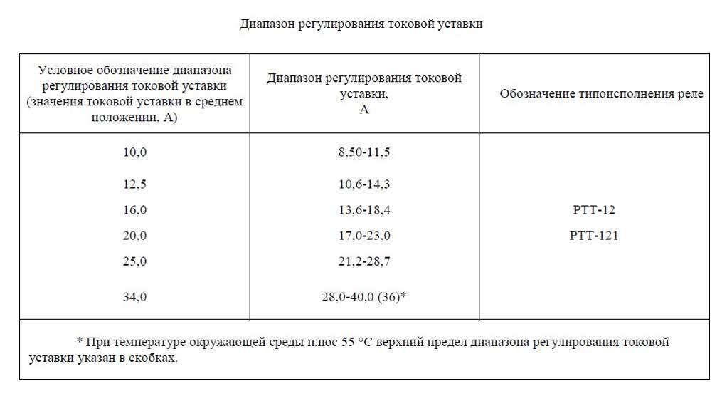 Диапазон регулировки реле ПМ12-040