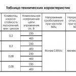 Механическая и коммутационная износоустойчивость ПМ12 500-1000