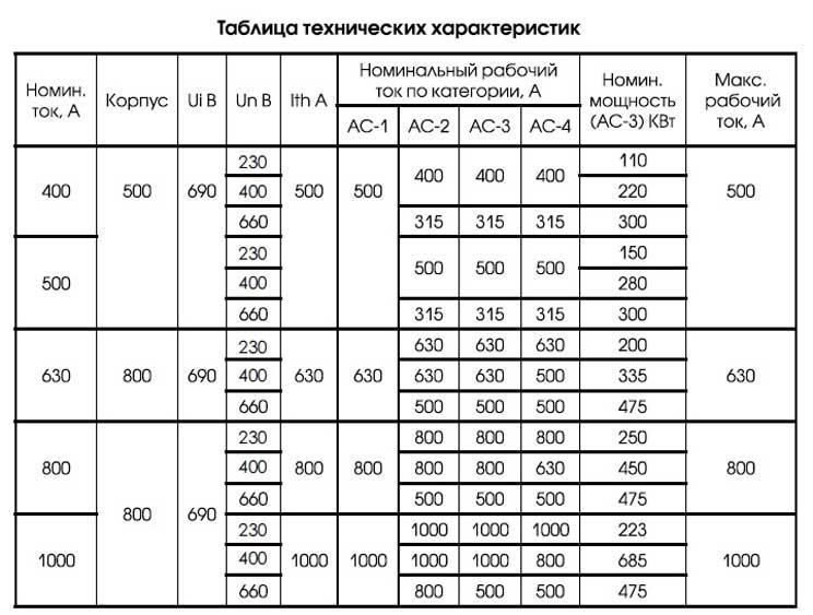 Мощность двигателей управляемых-пускателями ПМ12 400-1000А