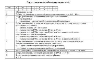 Обозначение ПМ12-040