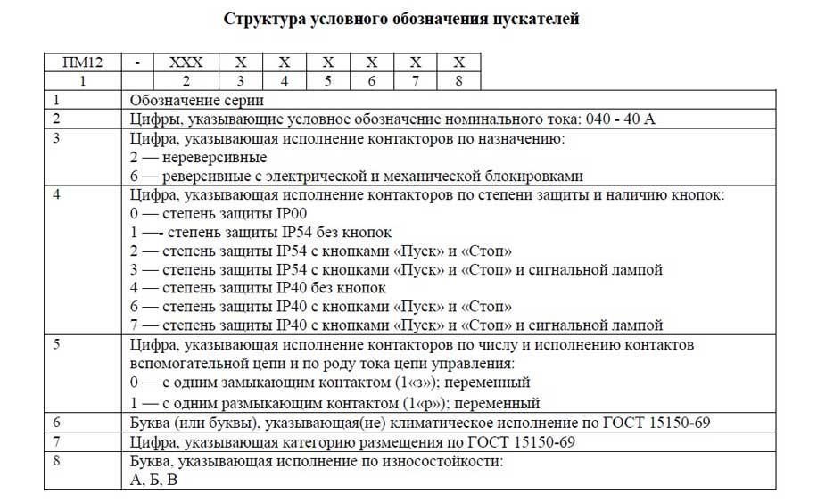 Структура обозначения пускателей серии ПМ12-040