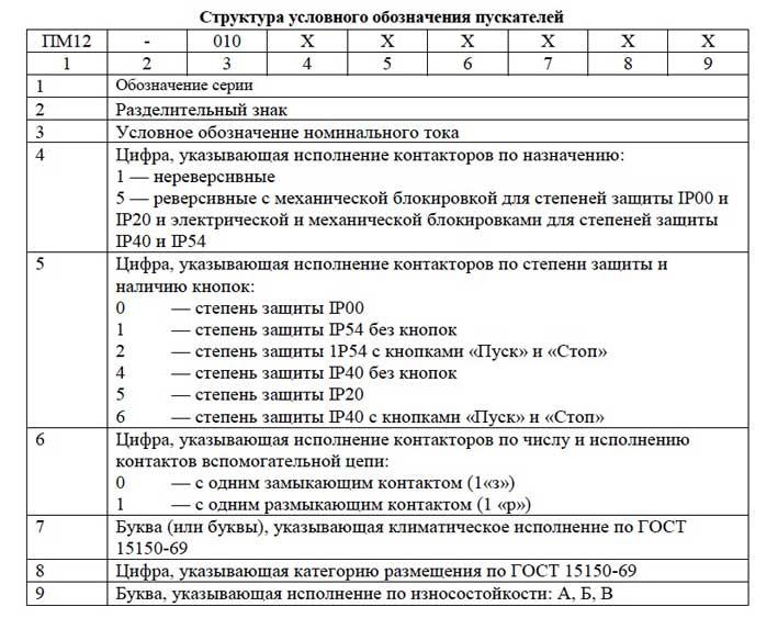 Структура обозначения пускателей ПМ12-010