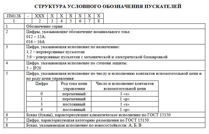 Расшифровка ПМ12-016