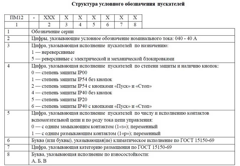 Расшифровка ПМ12-040