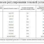 Регулирование токовой уставки пускателя ПМА