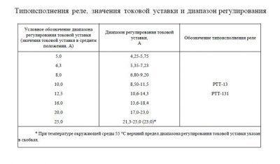 Регулировка реле пускателя ПМ12-025