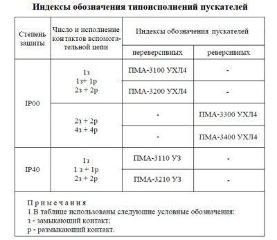 Типоисполнения ПМА 40А