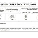 Регулирование реле ПМА 63А