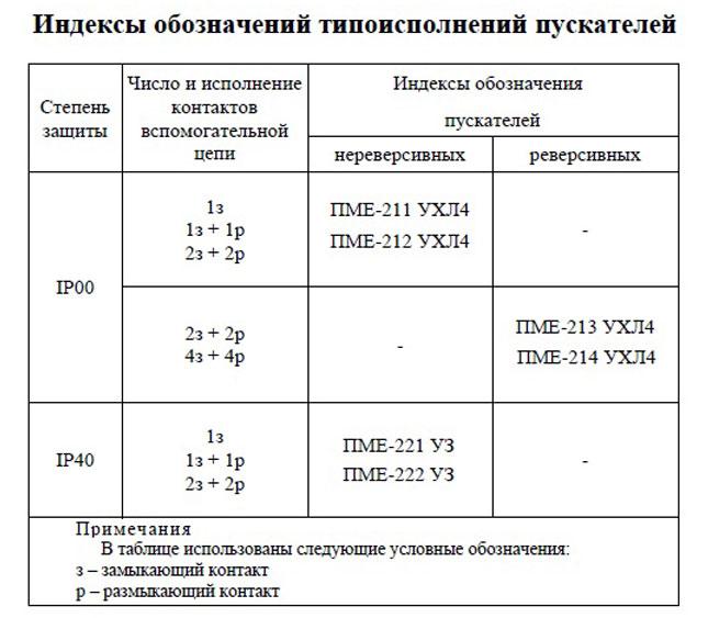 Типоисполнения пускателей ПМЕ