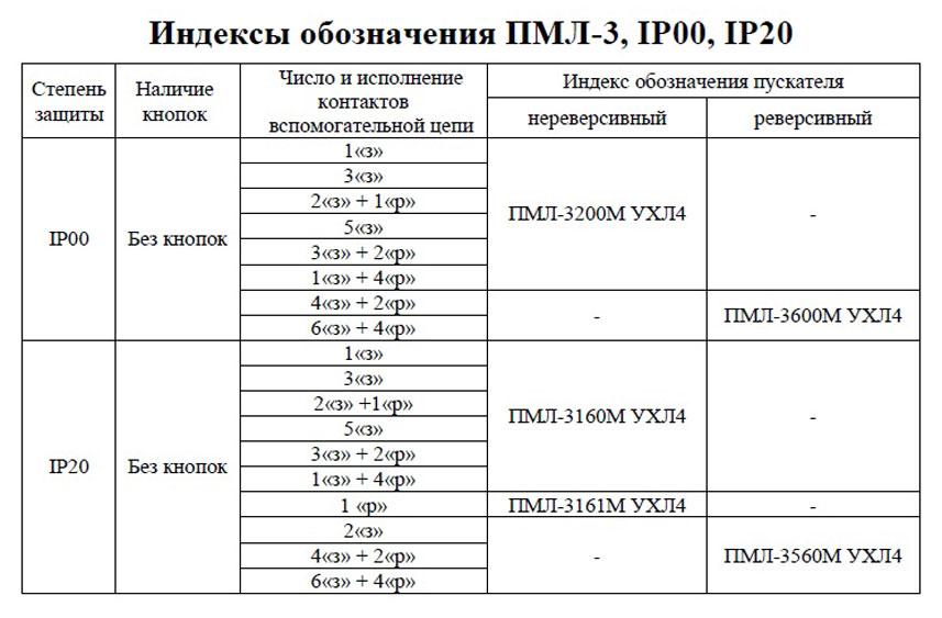 Индексы обозначения ПМЛ-3, IP00, IP20