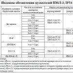 Индексы обозначения ПМЛ-3, IP54