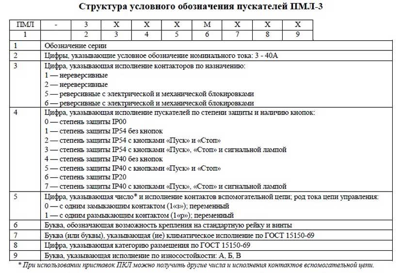 Расшифровка ПМЛ-3