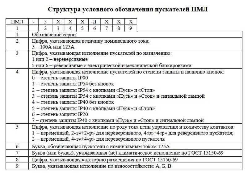 Расшифровка ПМЛ-5