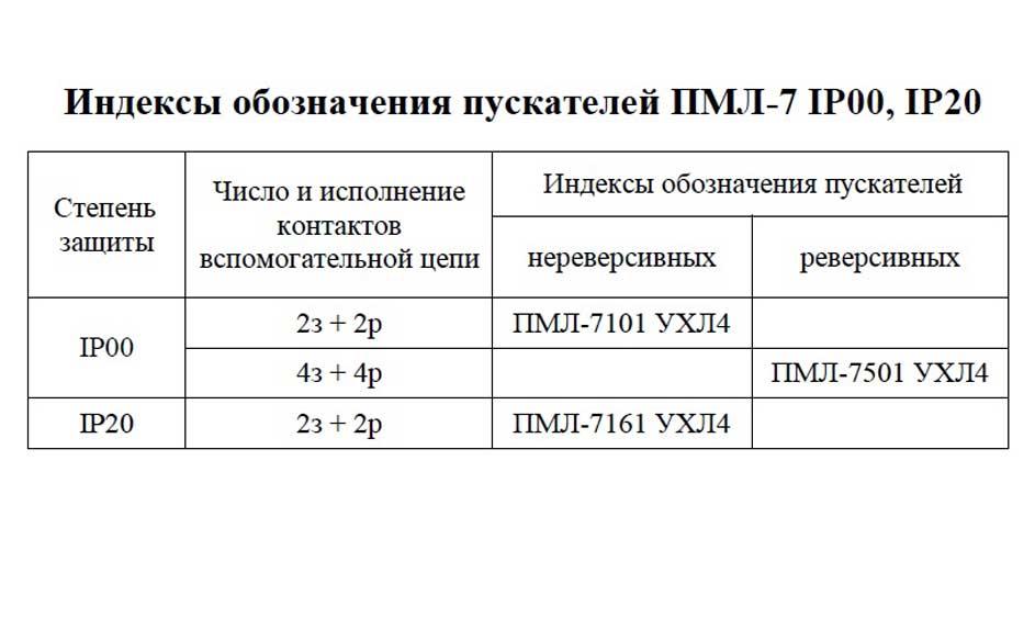 Индексы обозначения ПМЛ-7
