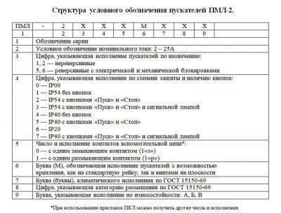 Расшифровка ПМЛ-2
